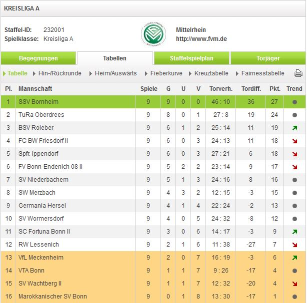 Tabelle A 20.10.2013