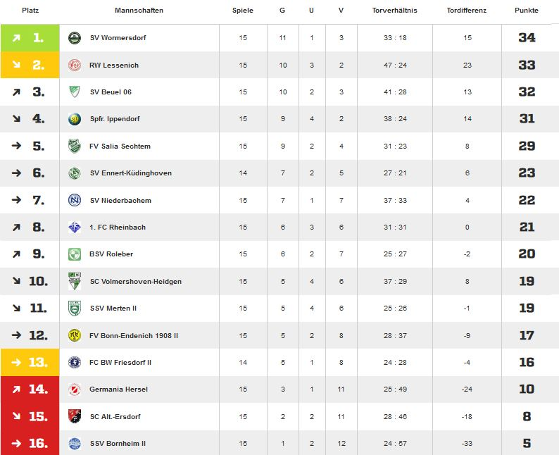 Tabelle Hinrunde 15 16